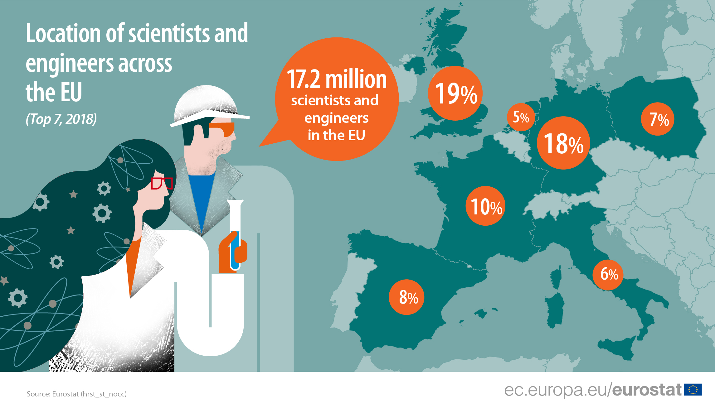 Infographic showing location of scientists and engineers, the top 7 EU Member States, 2018