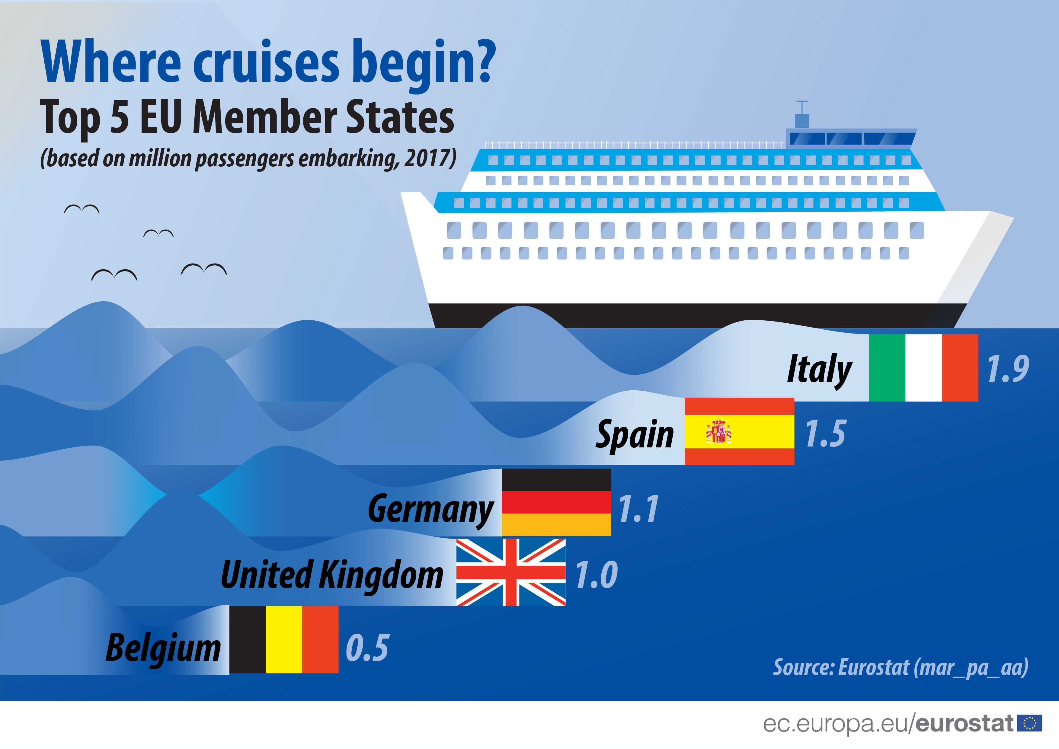 Infographic showing top 5 Member States where cruises began in 2017