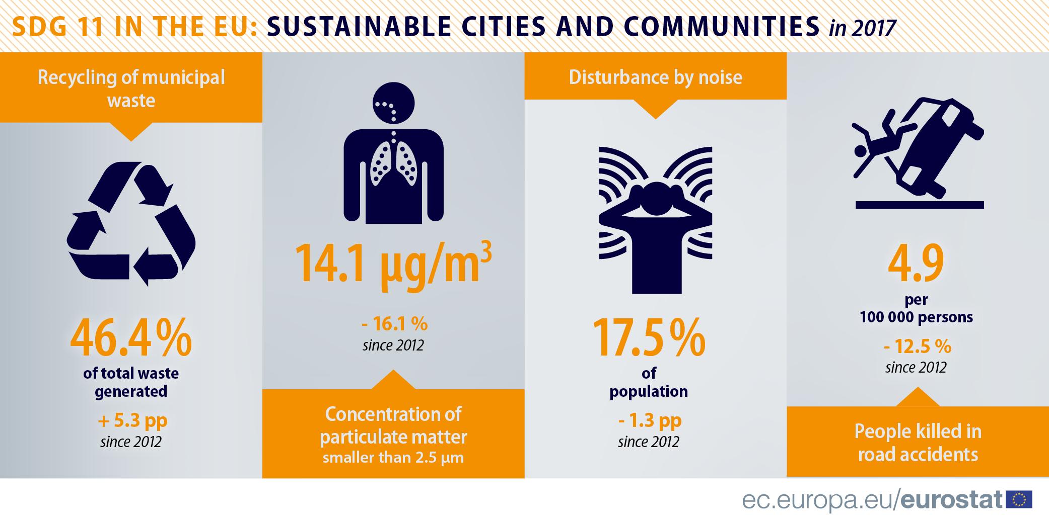 SDG11 infographic EU