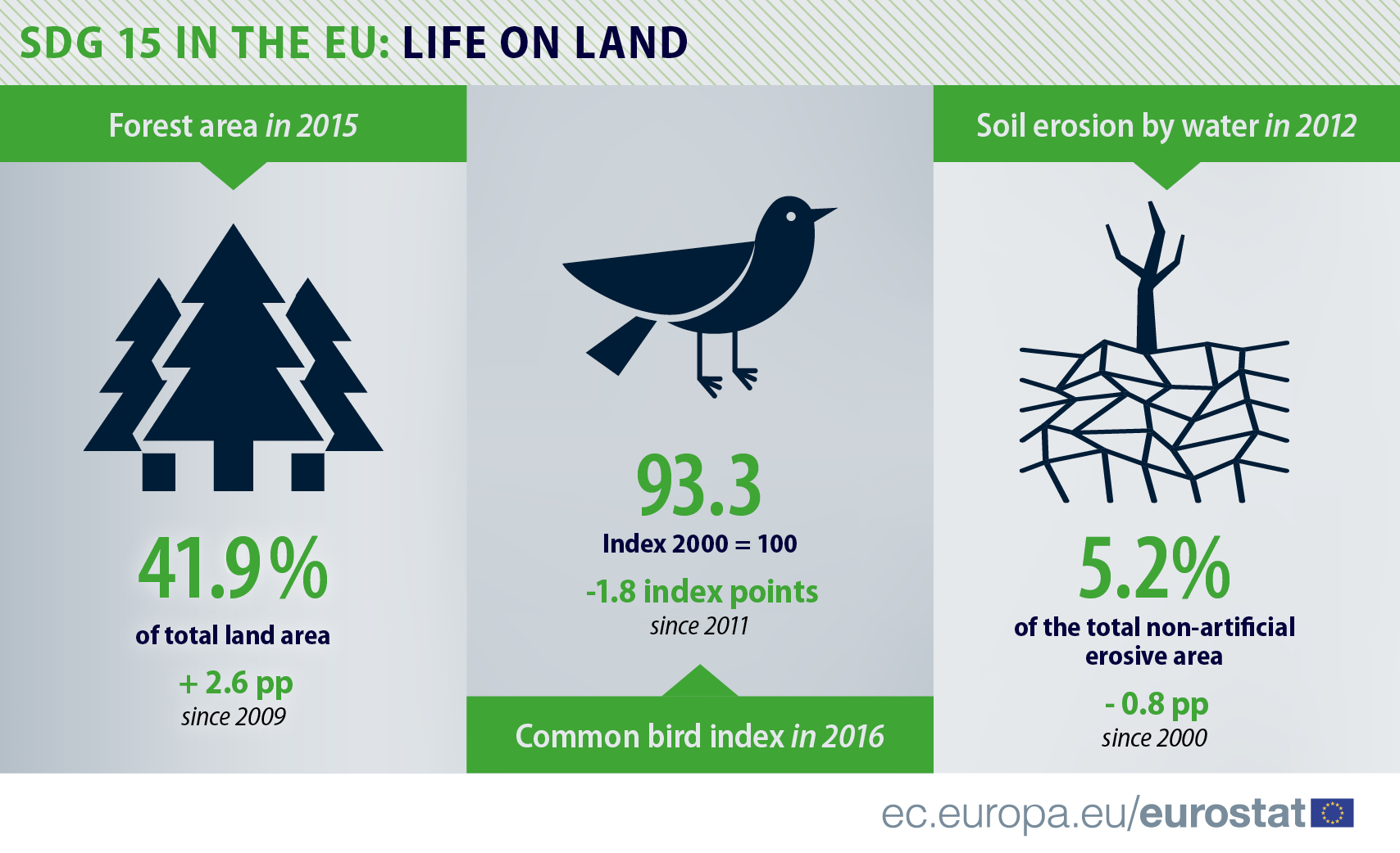 Infographic: SDGs 15 in the EU - Life on land