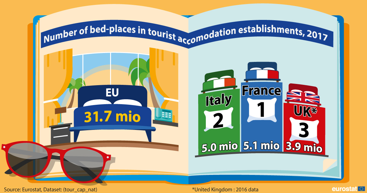 Infographic: Number of bed-places in tourist accomodation establishments, 2017
