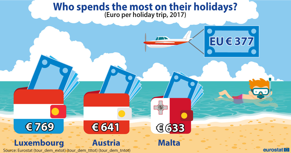 Expenditure per holiday trip, Euro- Year 2017