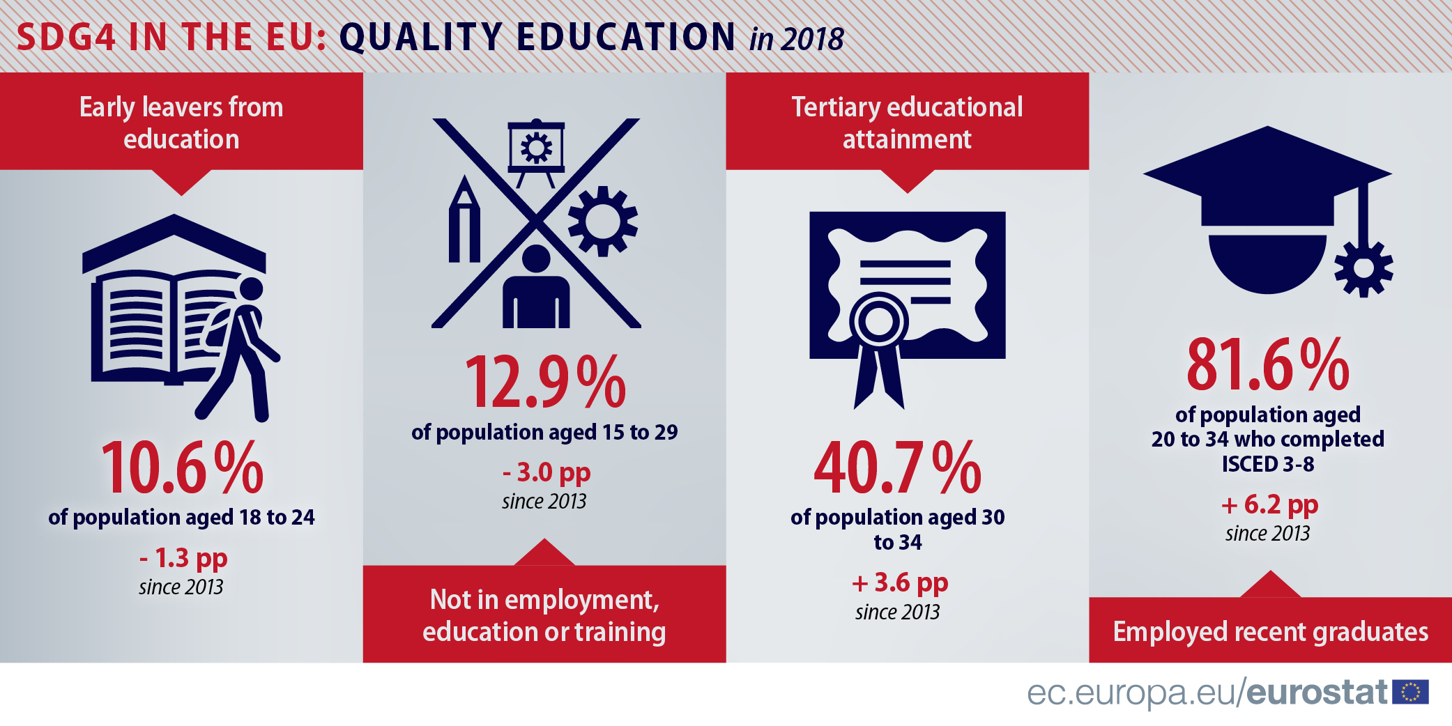 Infographic: SDG4 in the EU - Quality education (2018)