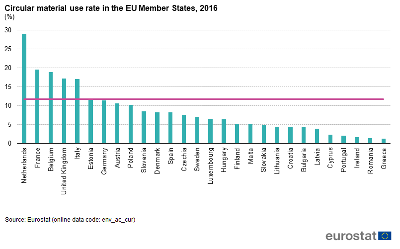 Circularity_EU_Member_States_2016