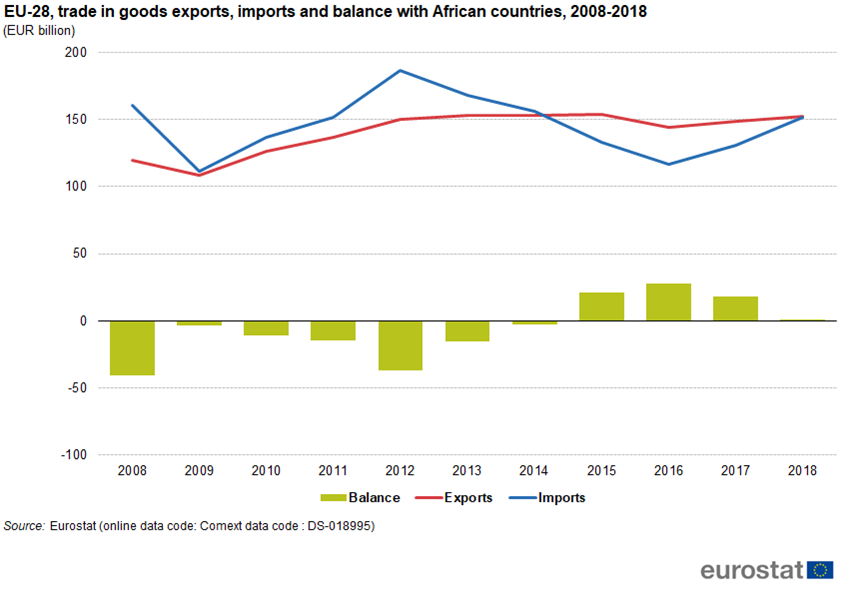 EU-28 trade in goods with African countries, 2008-2018