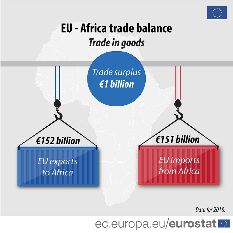 EU-Africa trade balance