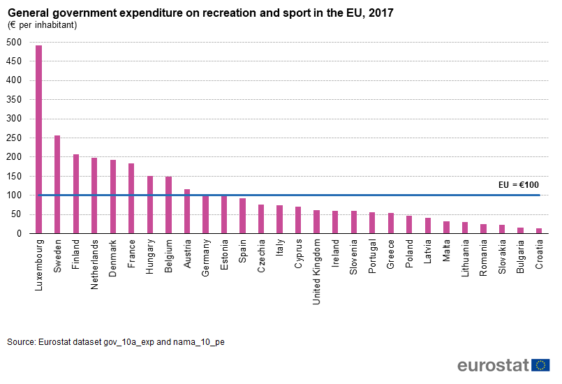 General government expenditure on recreation and sport, per inhabitant 2017