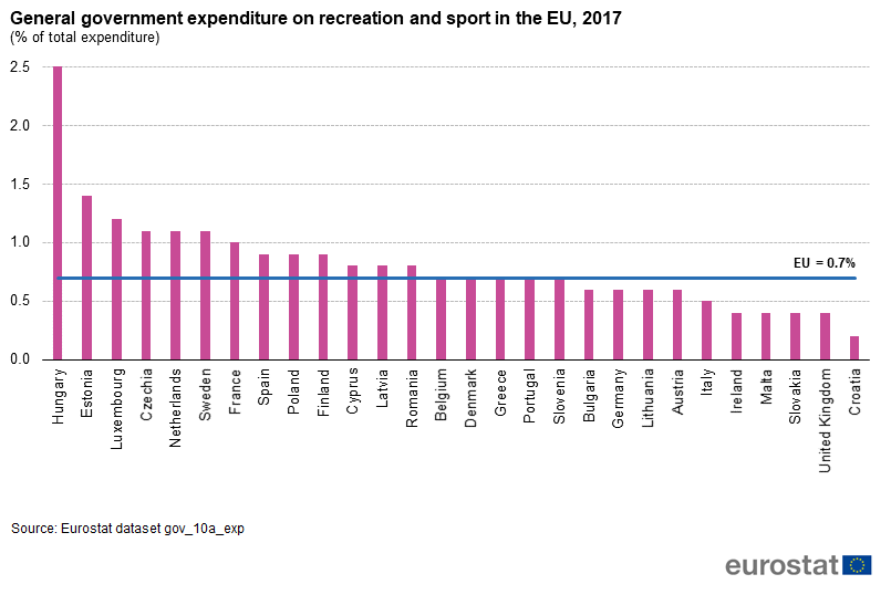 General government expenditure on recreation and sport in the EU as share of expenditure in 2017