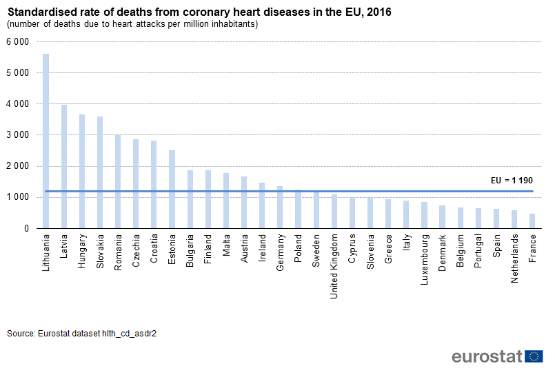Standardised rate of death from coronary heart diseases, 2016