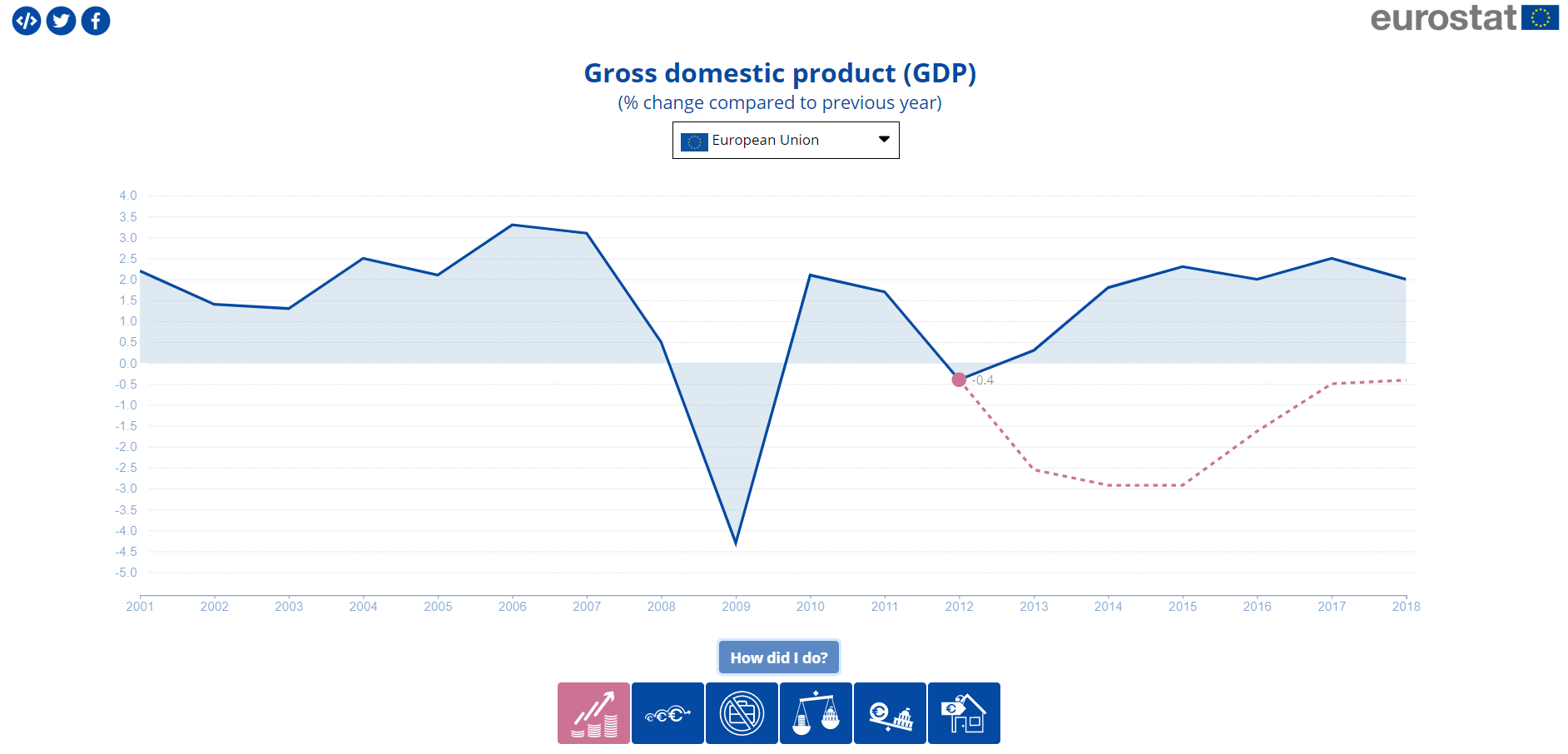 Visualisation tool to compare forecast and actual GDP figures