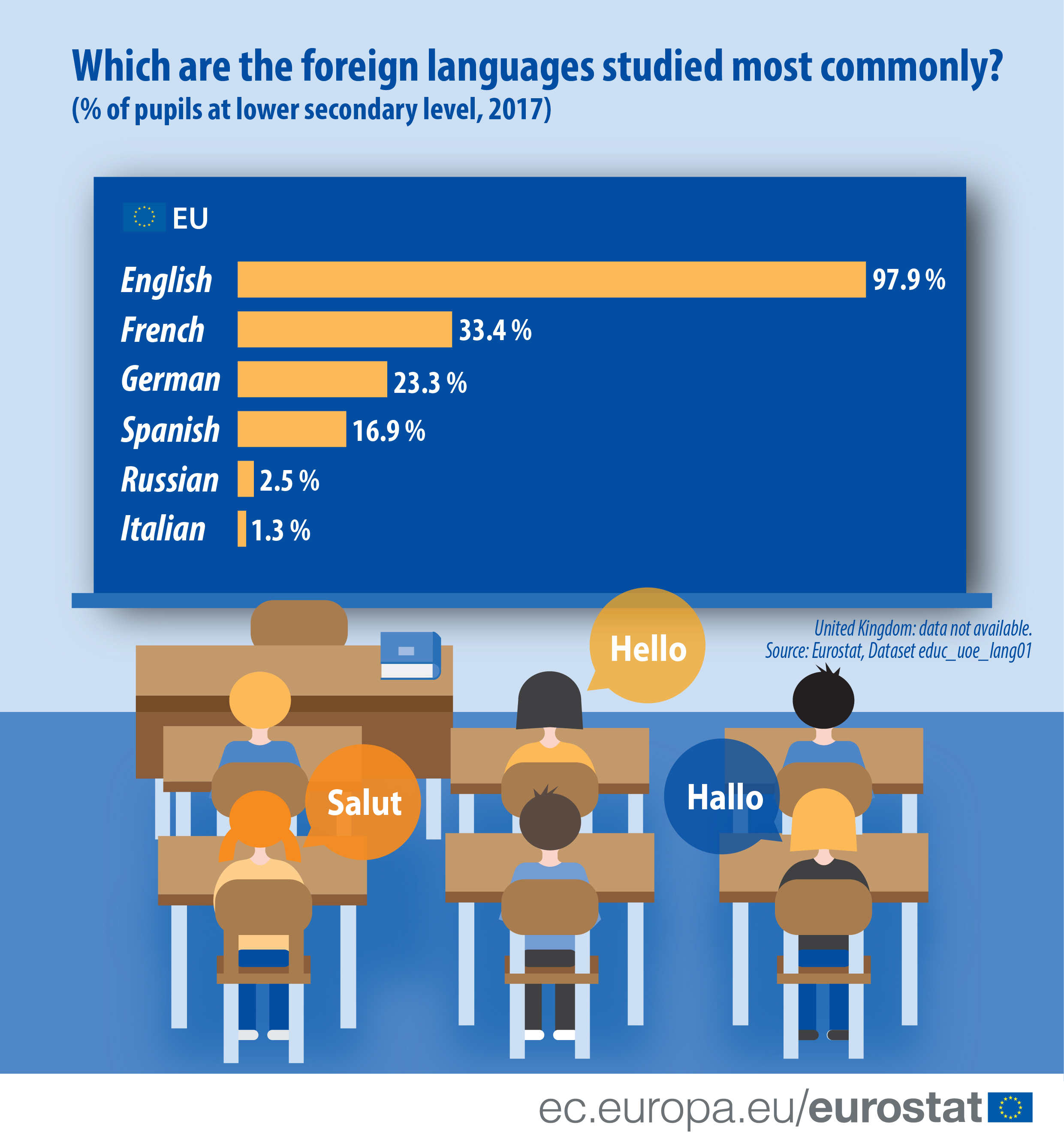 Infographic: Which are the foreign languages studied most commonly?