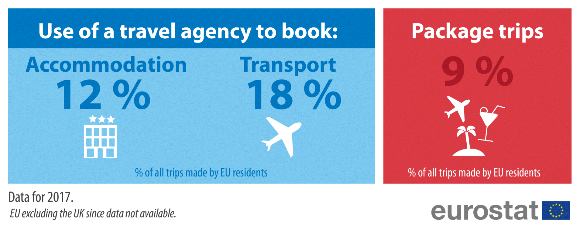 Infographic: Use of a travel agency to book