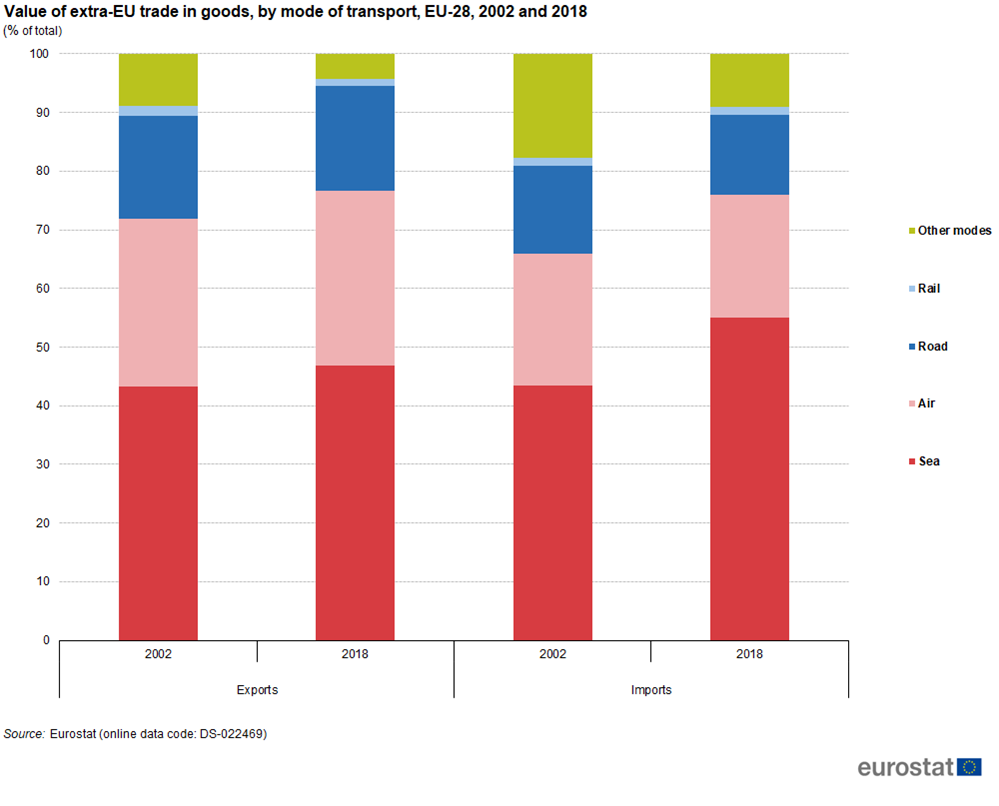 Value of extra-EU trade in goods, by mode of transport, EU-28, 2002 and 2018 (% of total)