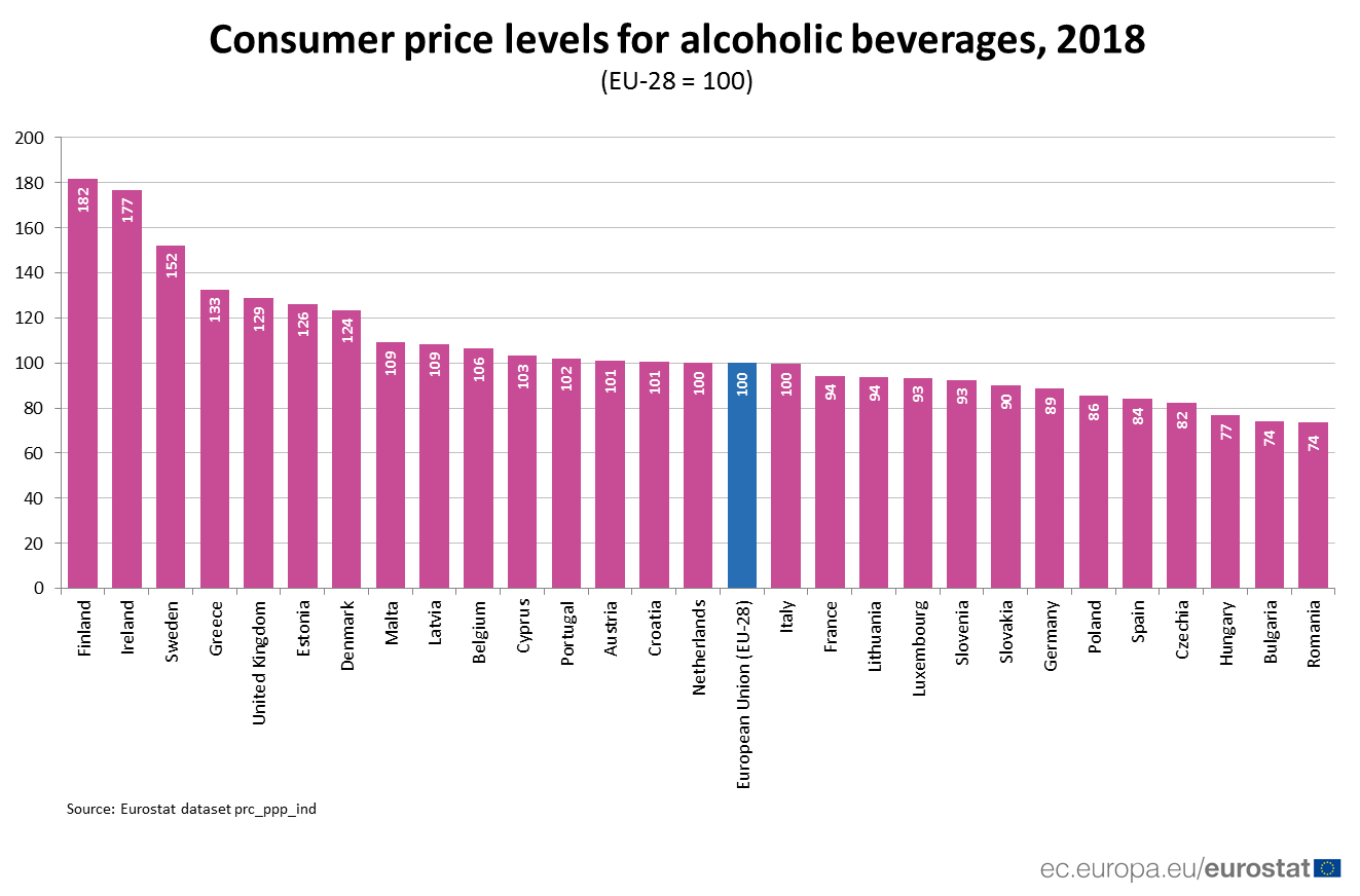 Ranked bar chart of price levels of alcohol in EU Member States, relative to the EU average, 2018