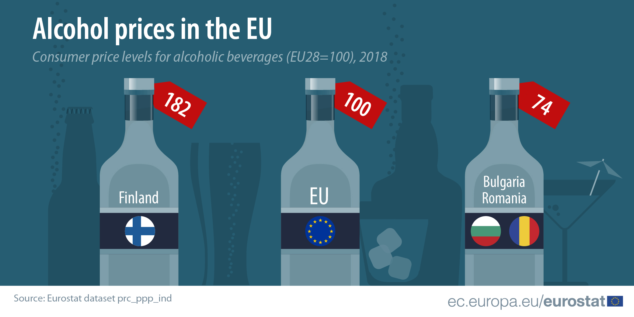 Infographic showing highest and lowest price levels for alcohol relative to the EU average, 2018