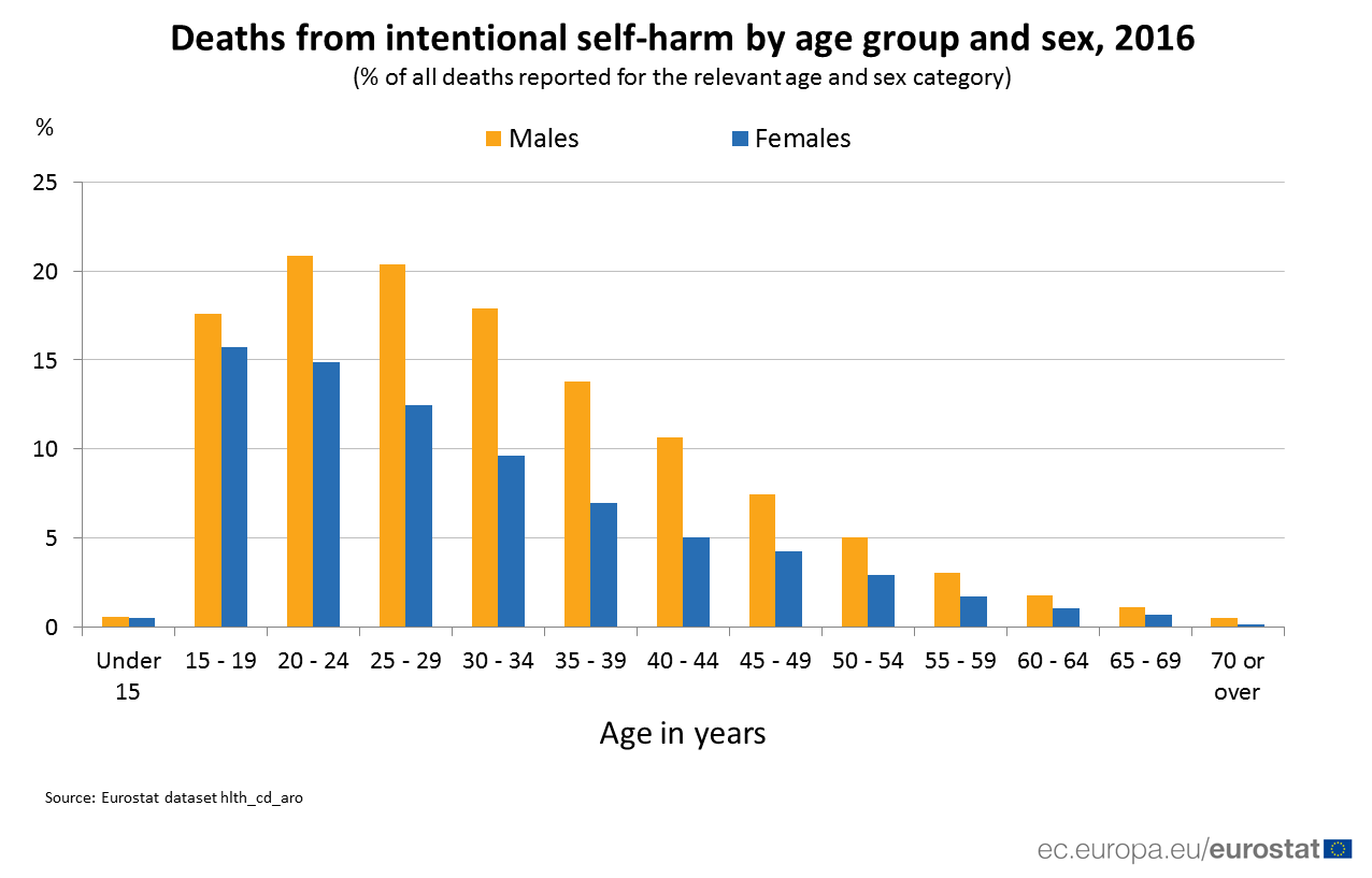 Graph showing share of deaths for specific age and sex categories which are due to intentional self-harm, 2016