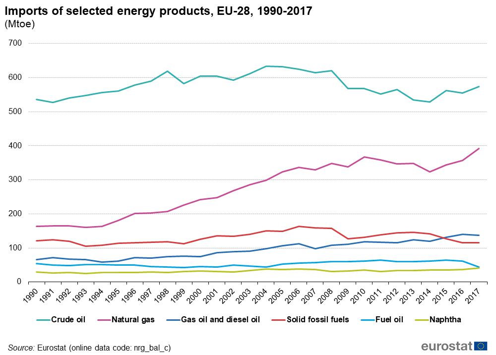 Imports of selected energy products, 1997 - 2017