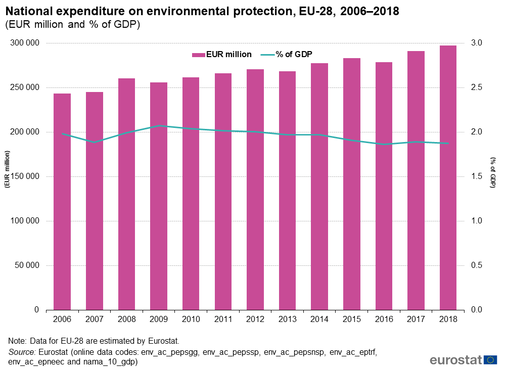 National expenditure on environmental protection, 2006 2018