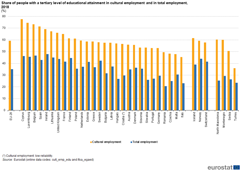 Graph: Share of people with a tertiary level of educational attainment in cultural employment and total employment, 2018 (%)