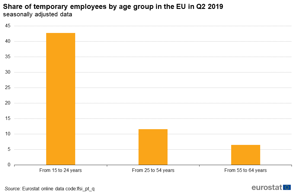 Share of temporary employees by age group in the EU in Q2 2019