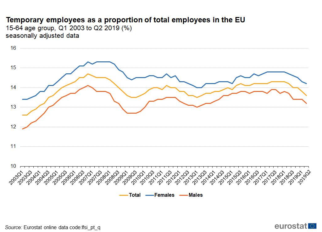 Temporary employees as a proportion of total employees in the EU - Q12003 to Q2 2019