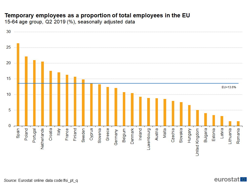 Temporary employees as a proportion of total employees in the EU in Q2 2019