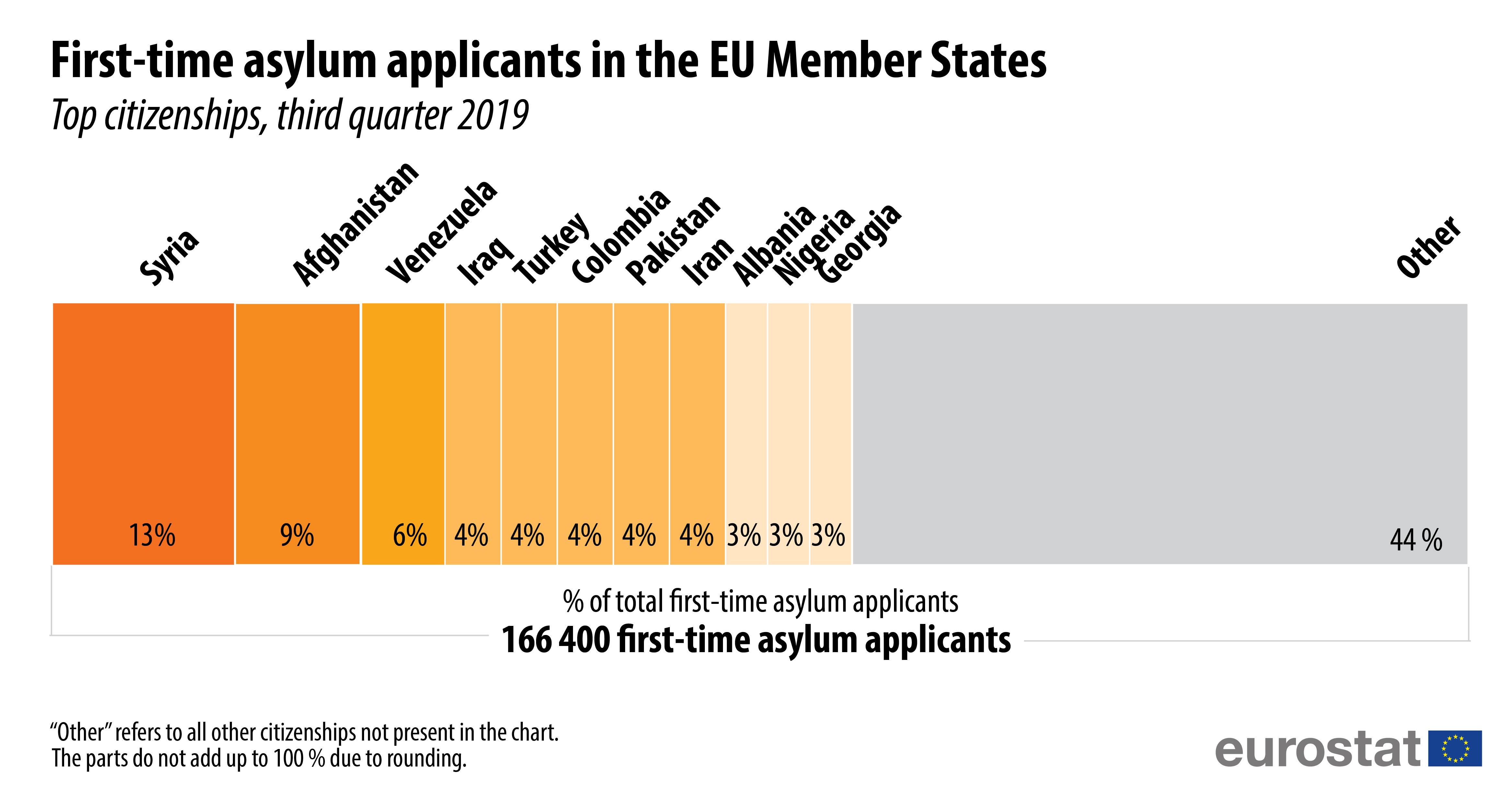 First-time asylum seekers by citizenship, EU Q3 2019