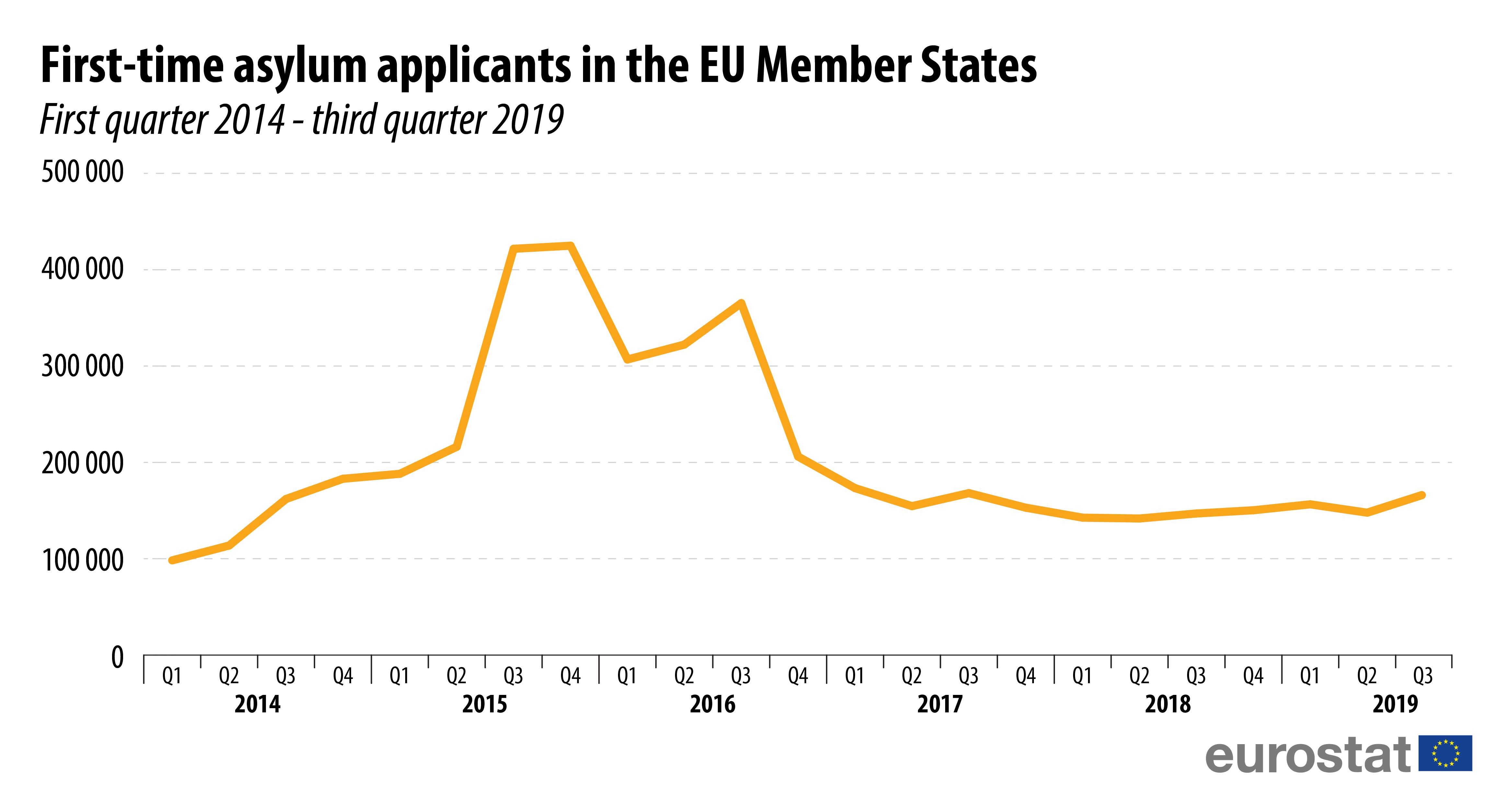 First-time asylum seekers by citizenship, EU