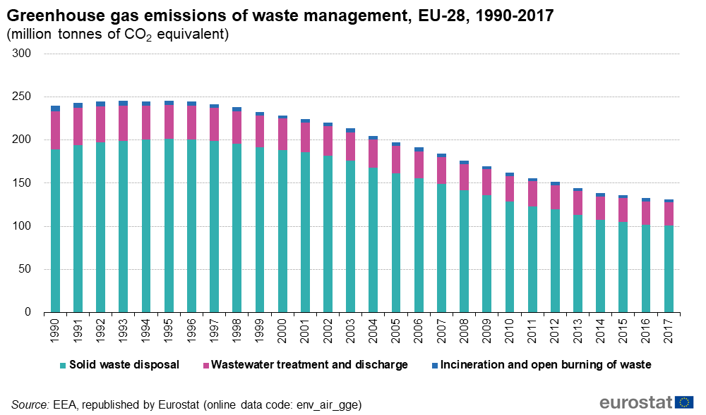 Graph: Greenhouse gas emissions of waste management,EU-28,1990-2017