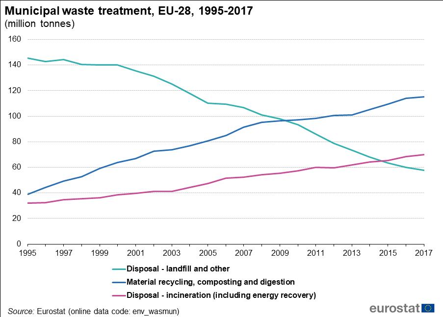 Graph: Municipal waste treatment, EU-28,1995-2017(million tonnes).png