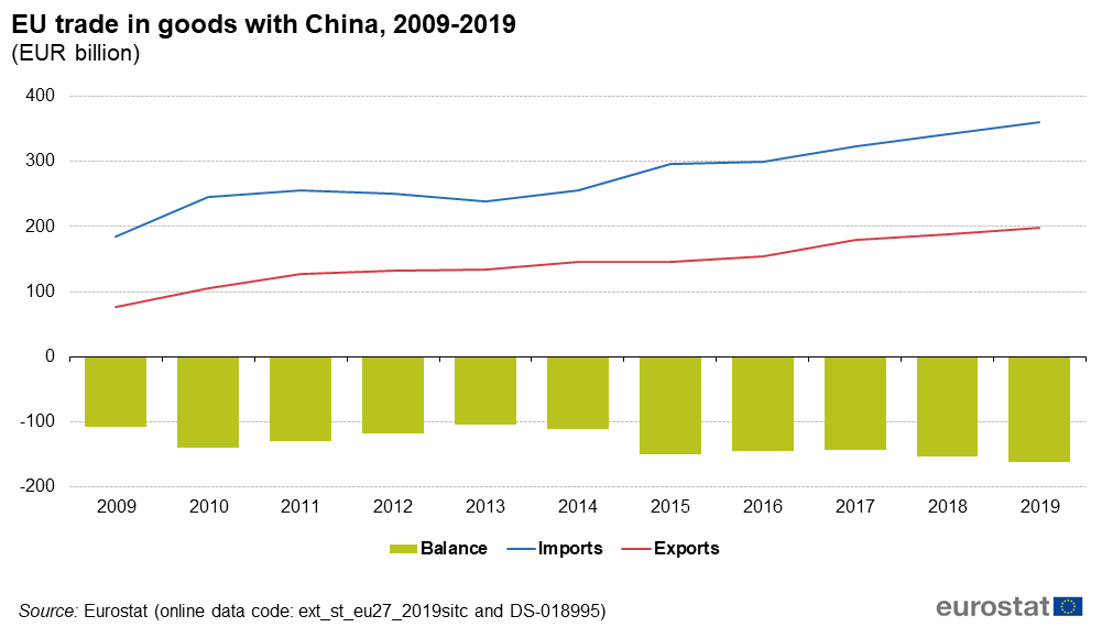 EU trade in goods with China, 2009-2019 (EUR billion)