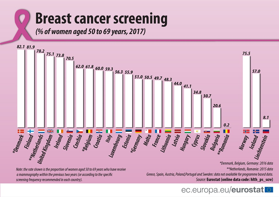 Breast cancer sreening (% of women aged 50 to 69 years, 2017)
