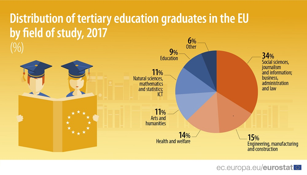 Infographic: Distribution of tertiary education graduates in the EU by field of study, 2017
