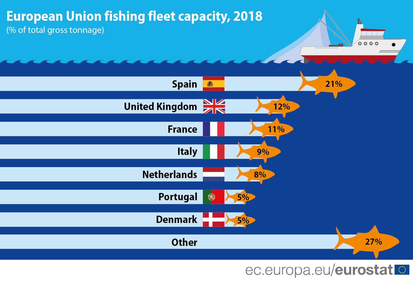 Chart: Share of main countries in the total gross tonnage of the EU fishing fleet, 2018.