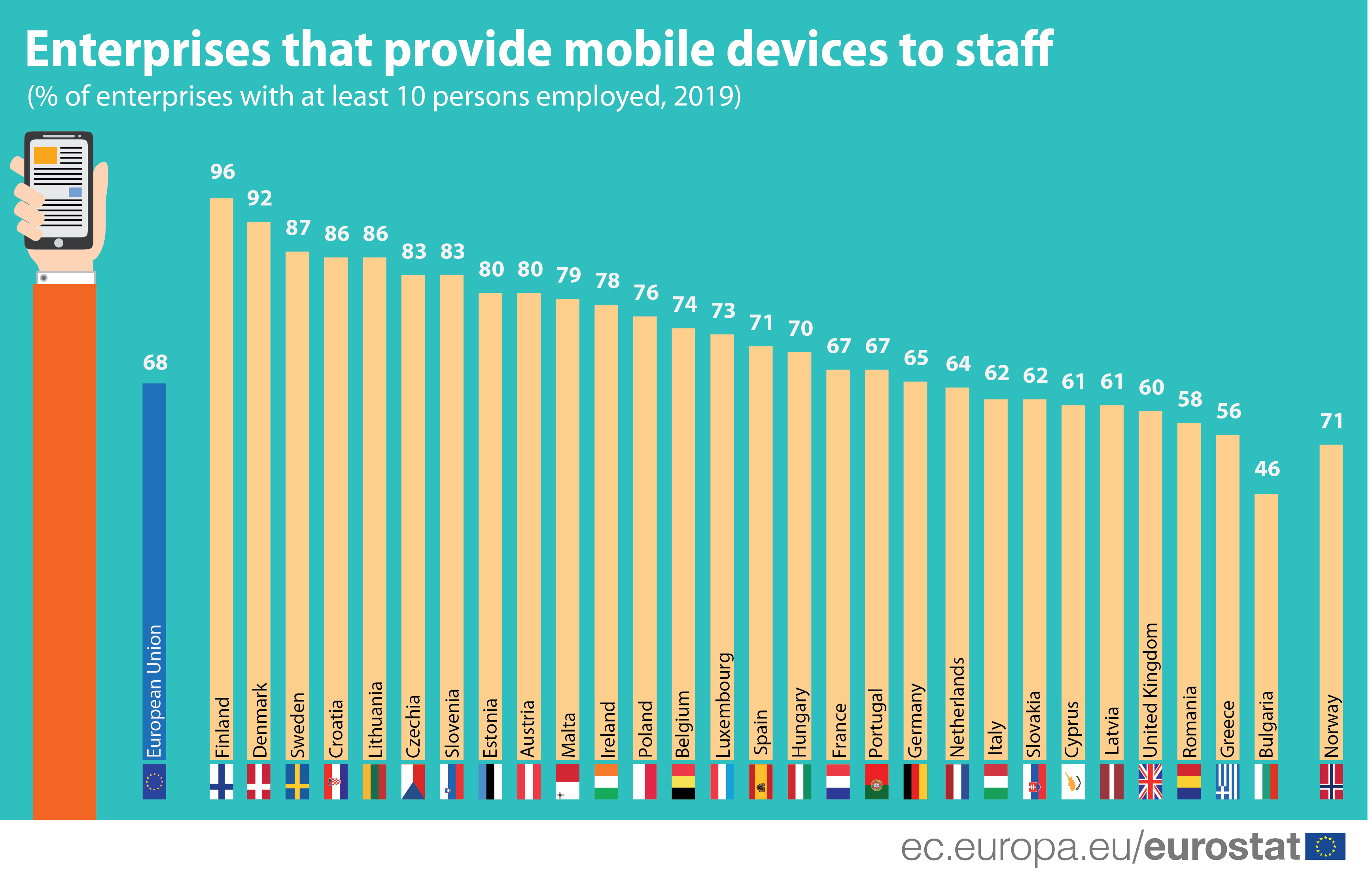 Graph: Enterprises that provide mobile devices to connect to the internet to staff, for business purposes