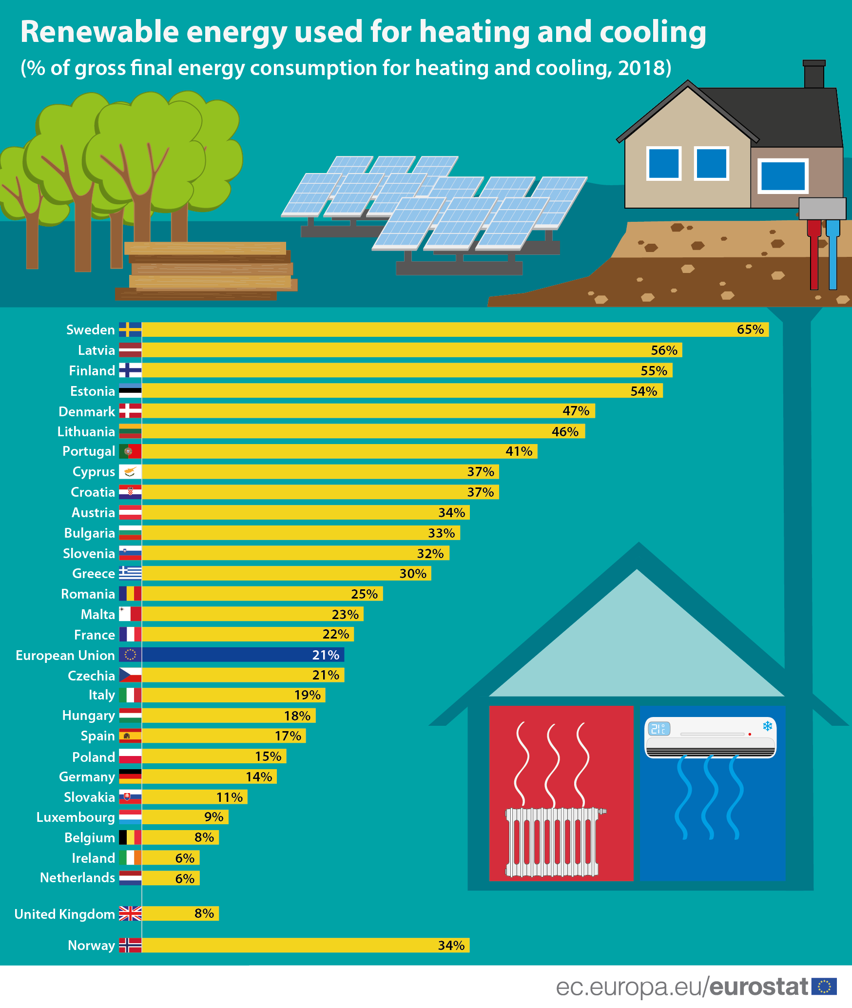 Infographic: Renewable energy used for heating and cooling