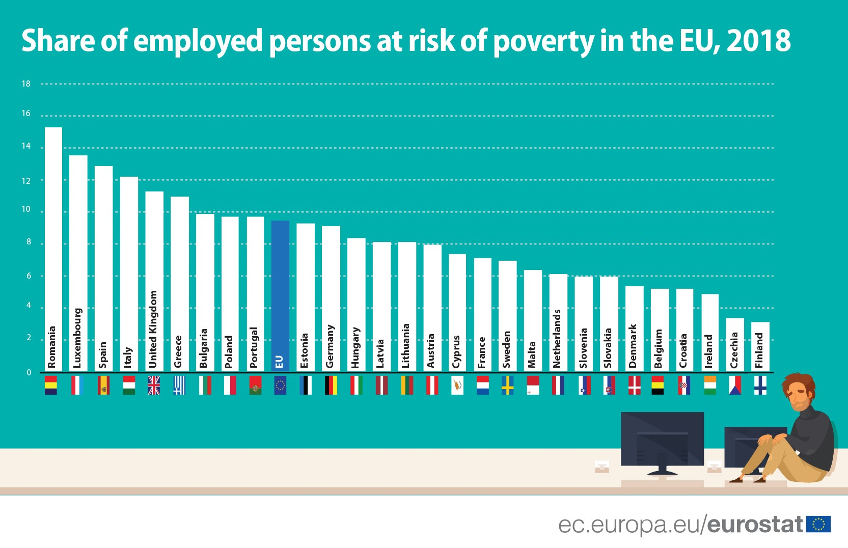 Infographics In work poverty