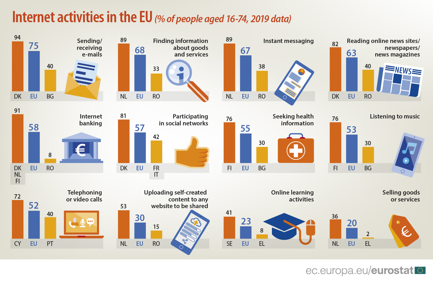 Internet activities in the EU (% of people aged 16-74, 2019)