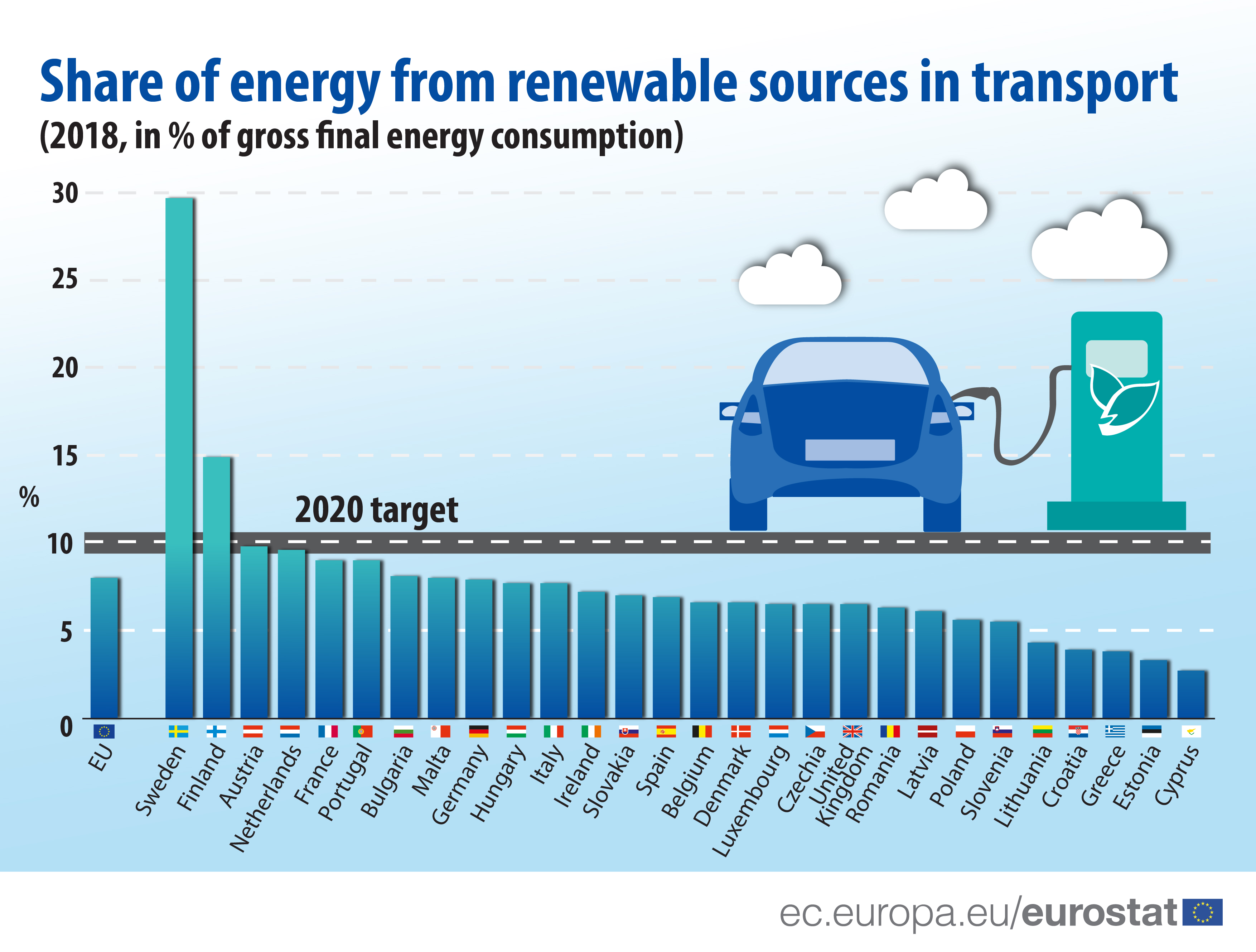 Share of energy from renewable sorces in transport