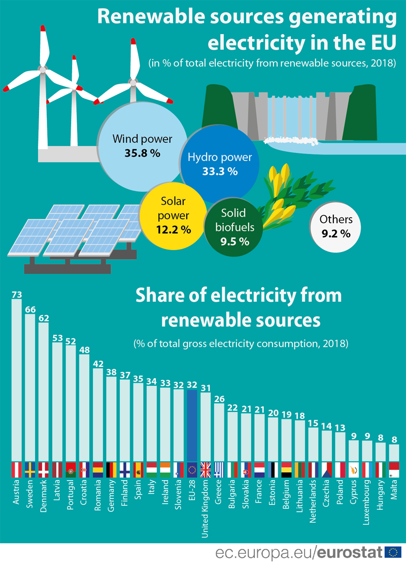 Infographic: Share of renewable sources for electrictiy, EU28, 2018; Bar chart: Share of electricty from renewable sources, by EU Member State, 2018