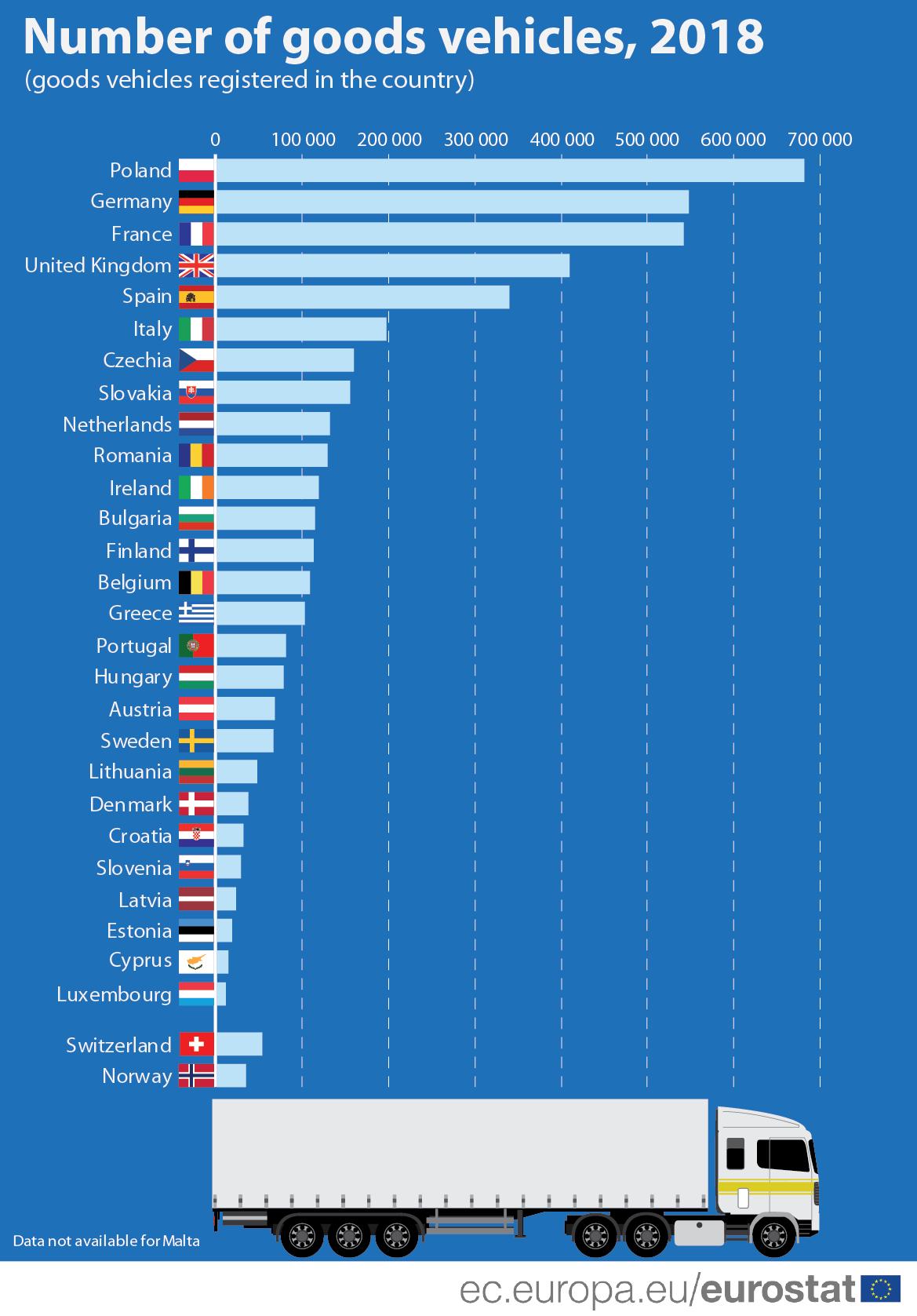 Bar chart: Number of goods vehicles (trucks) registered in each EU Member State or EFTA country, 2018