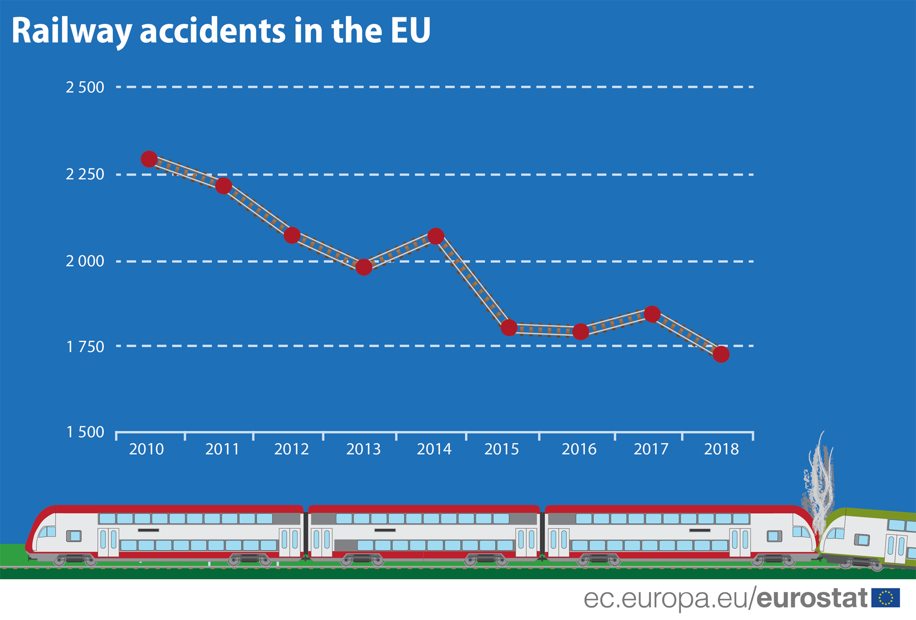 Line chart: Number of significant railway accidents in the European Union
