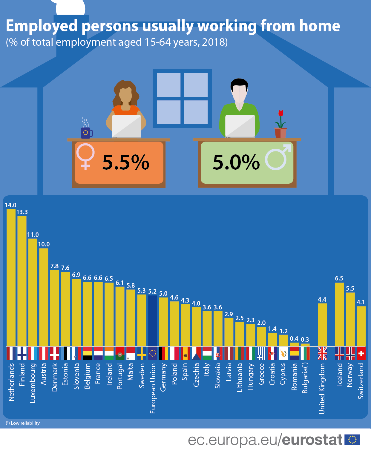 An infographic showing which countries have the most people working from home in the EU.