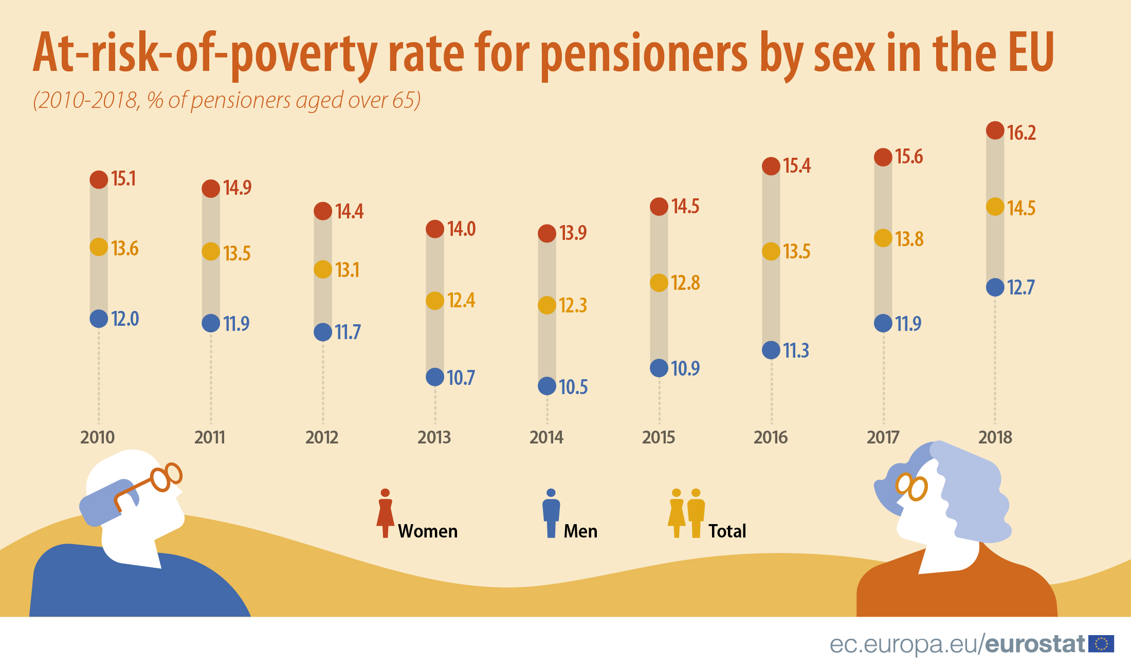 At-risk-of-poverty rate for pensioners by sex in the EU, 2010 2018