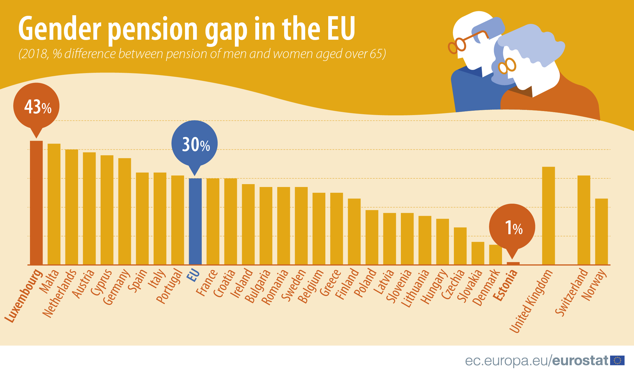 Gender pension gap, 2018