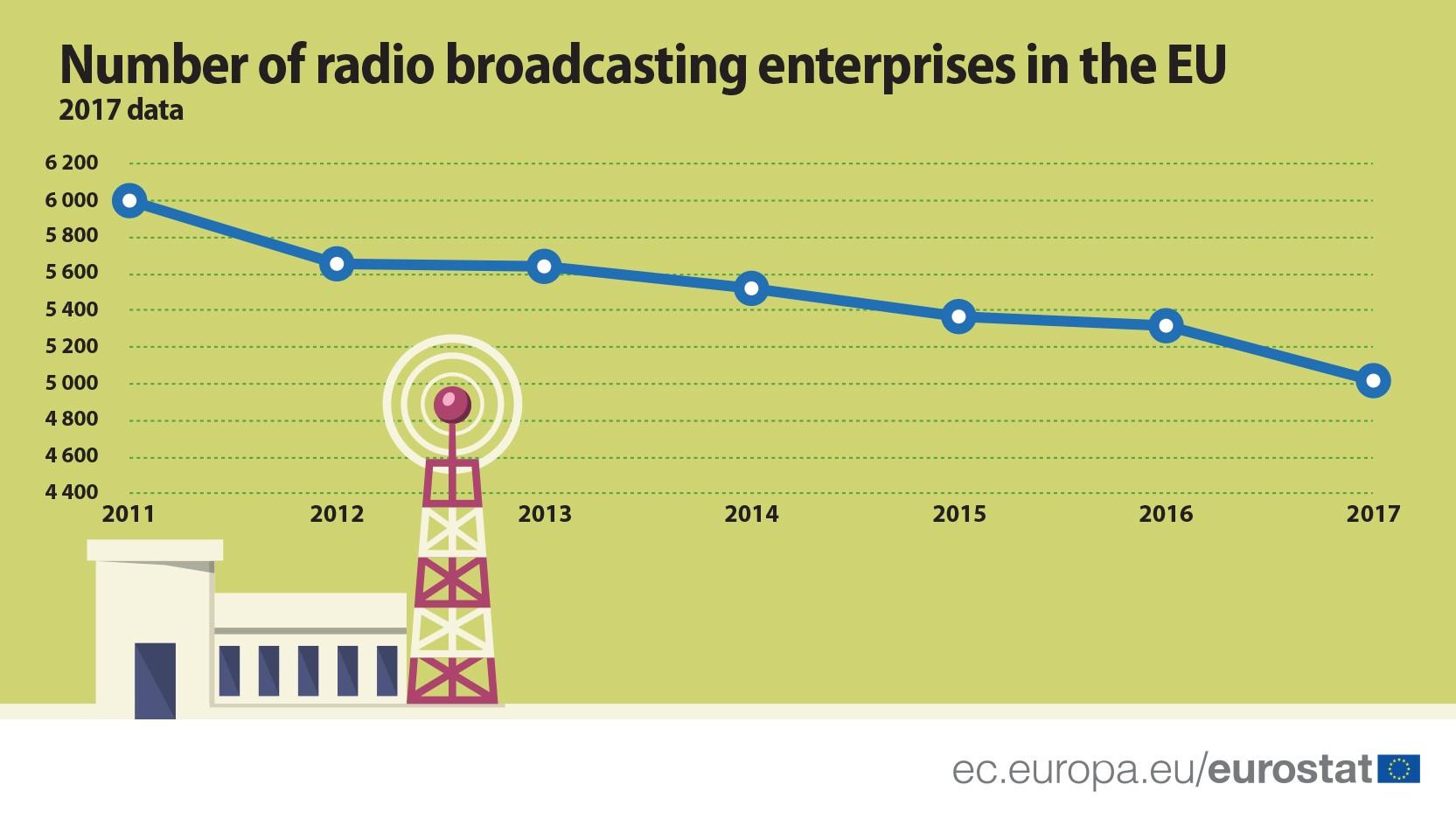 Number_of_Radio_broadcasting_enterprises.jpg