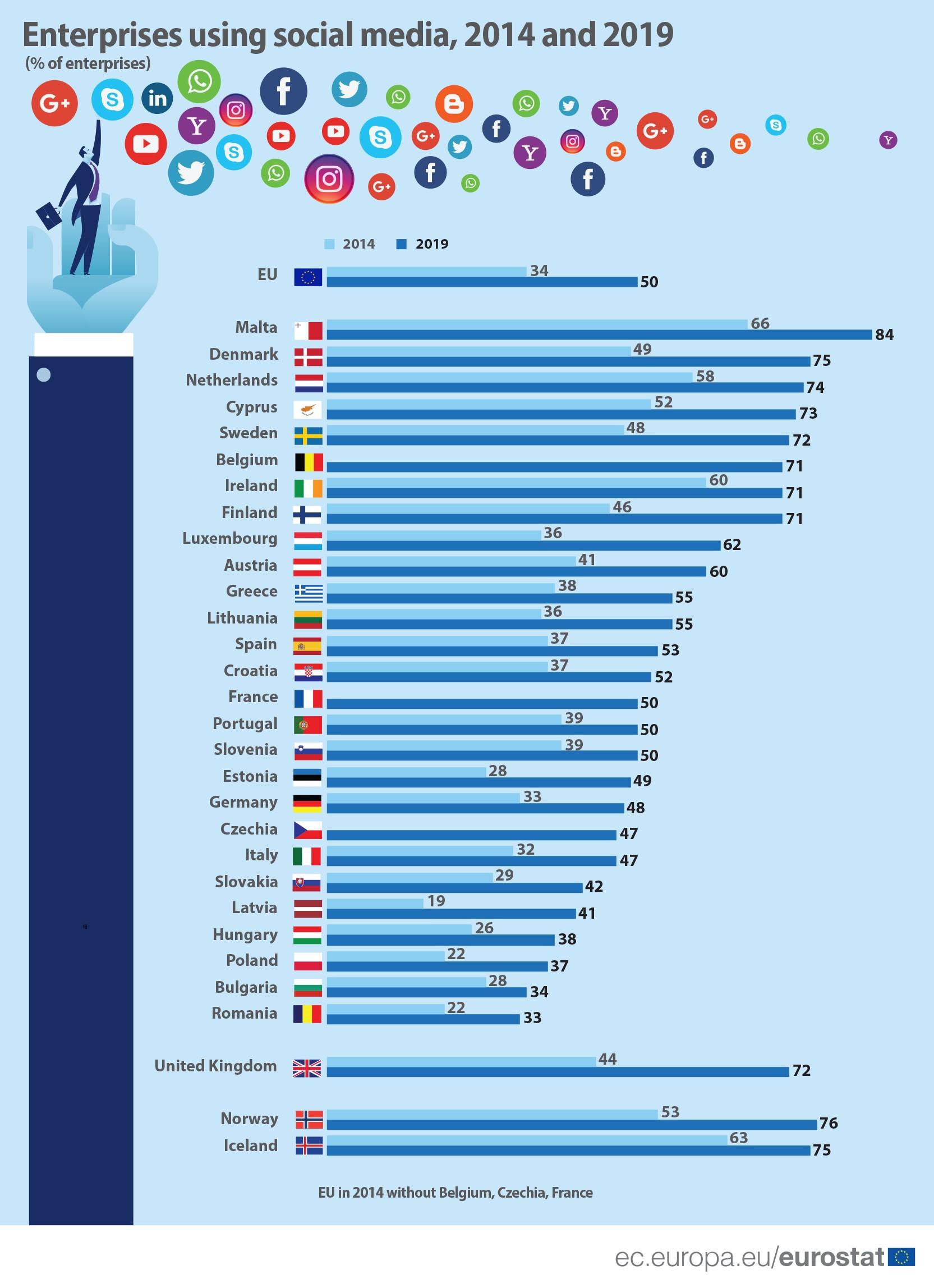 EU_enterprises_use_social_media