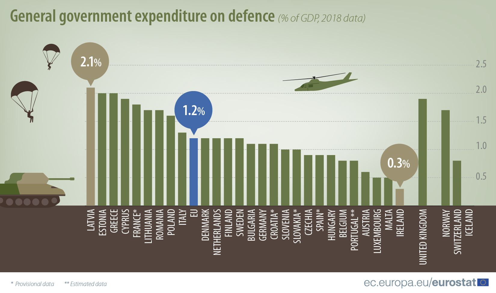 General government expenditure on defence, 2018