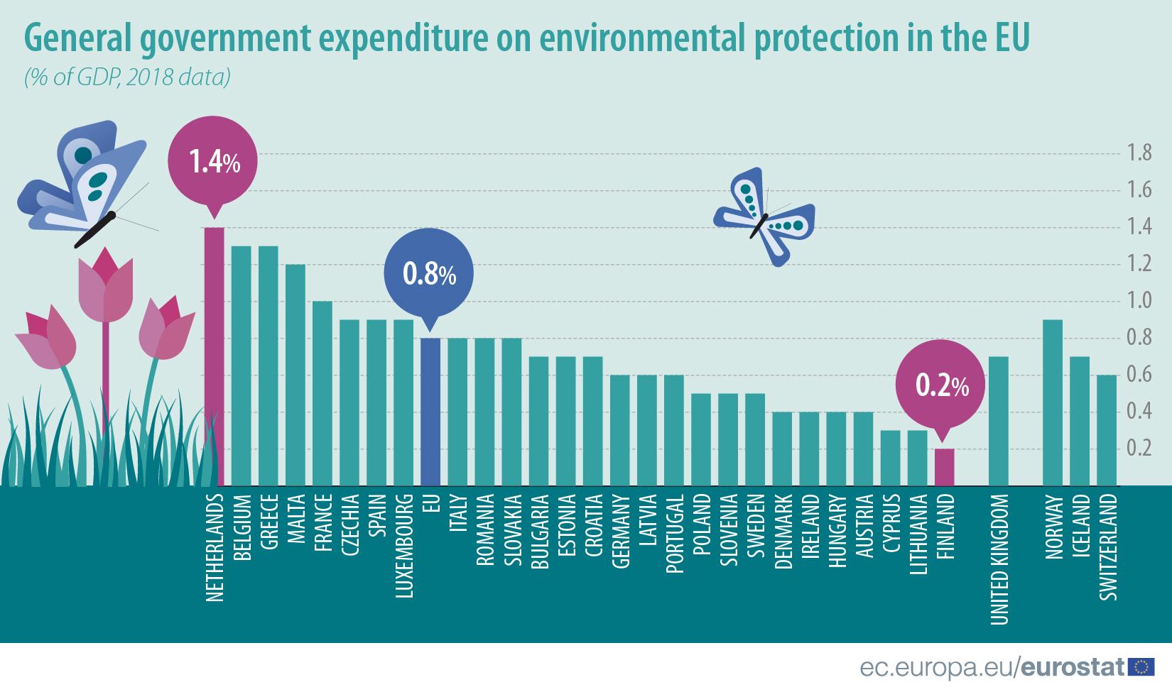 General government expenditure on environmental protection in the EU, 2018