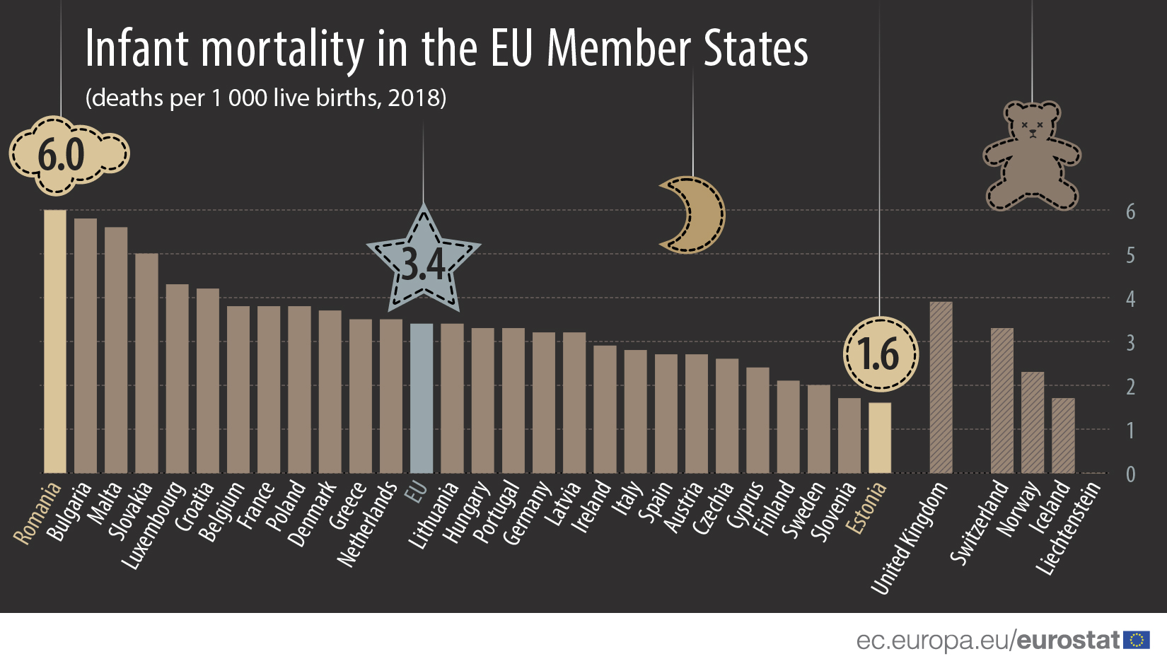 Infant mortality in the EU Member States, 2018